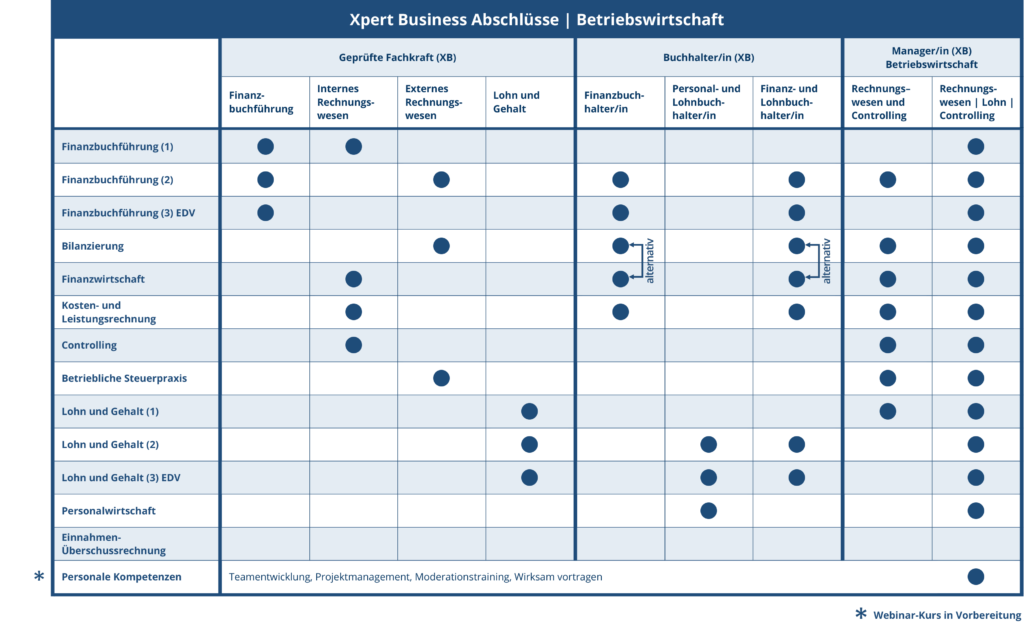 Mögliche Abschlüsse im Bereich Betriebswirtschaft mit Xpert Business